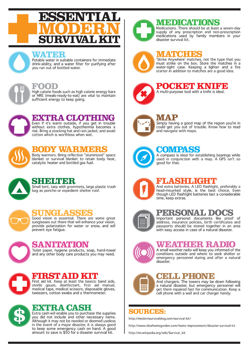 Essentials Of The Modern Survival Kit