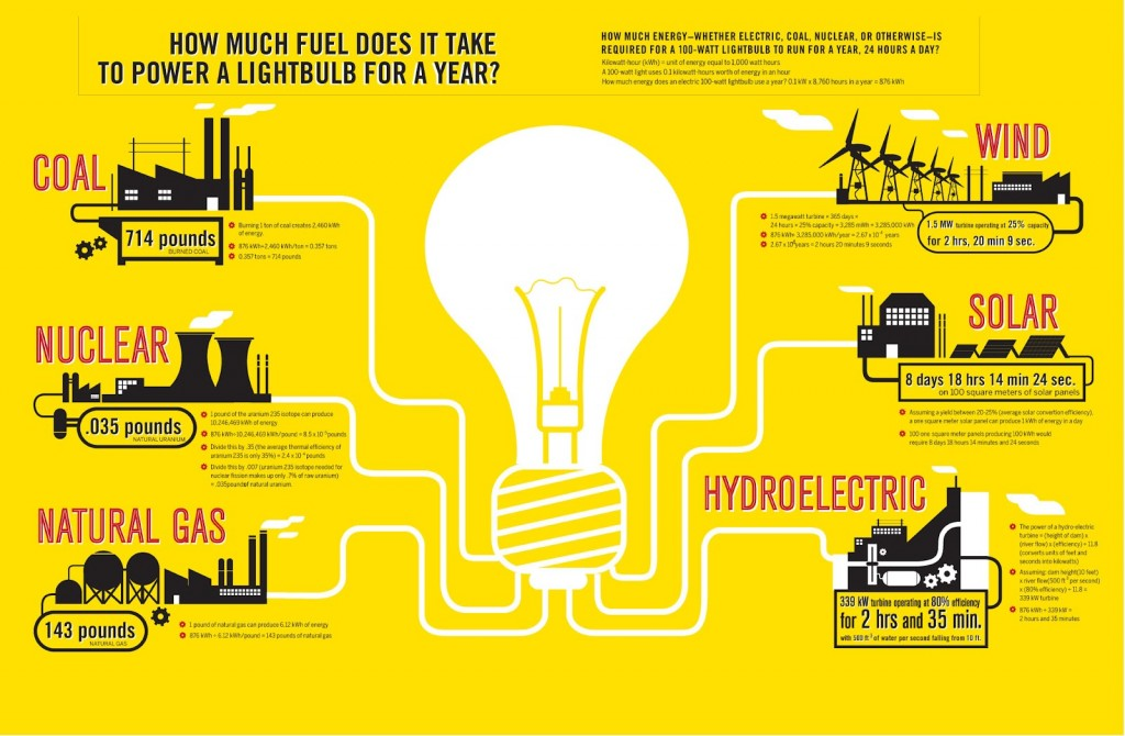 What-it-takes-to-power-a-light-bulb-for-a-year