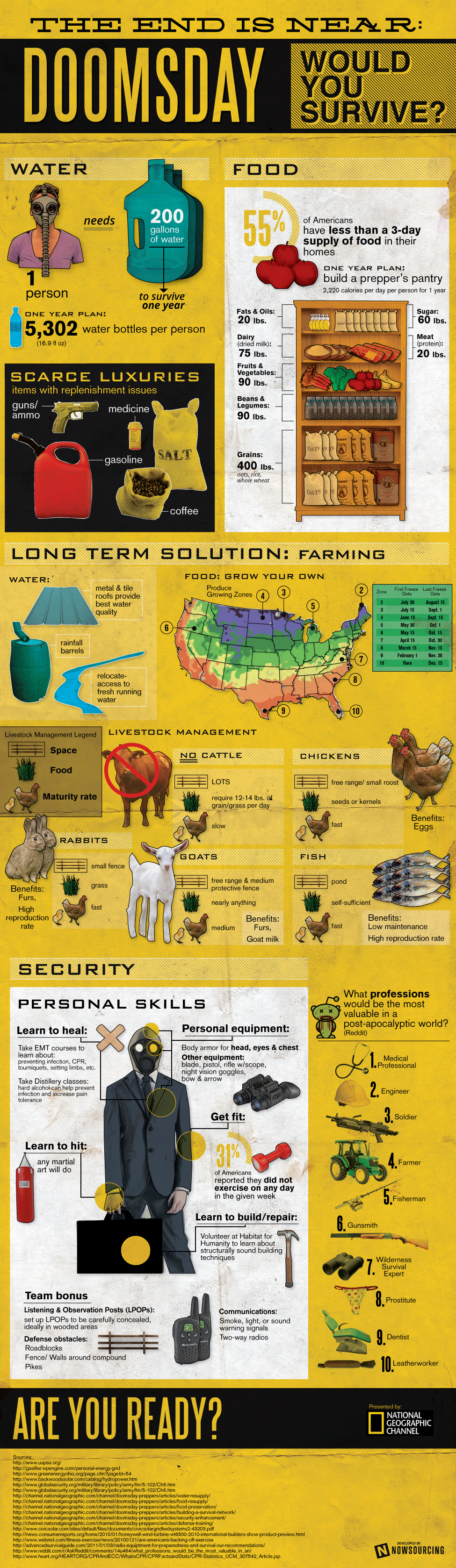 doomsday-preppers-survival-guide-infographic-yearzerosurvival