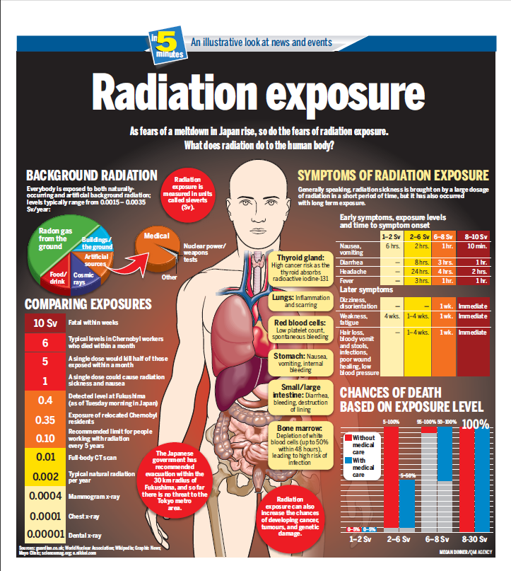 exposure-to-radiation-infographic